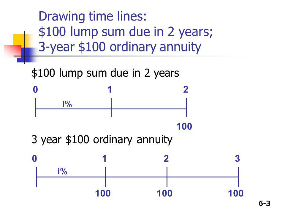Drawing time lines: $100 lump sum due in 2 years; 3-year $100 ordinary annuity
