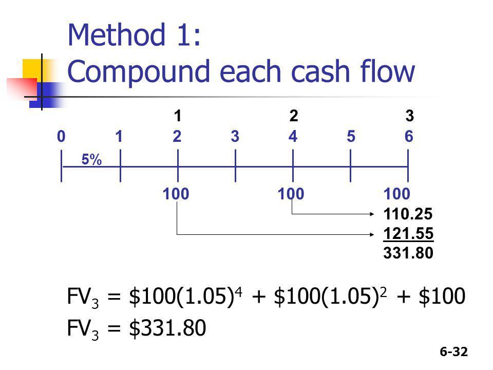 Method 1: Compound each cash flow