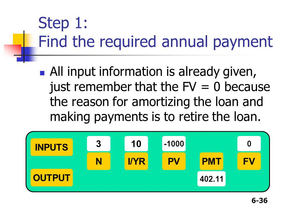 Step 1: Find the required annual payment