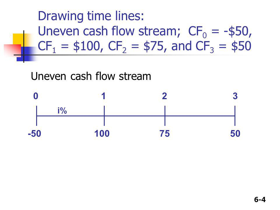 Drawing time lines: Uneven cash flow stream; CF0 = -$50, CF1 = $100, CF2 = $75, and CF3 = $50