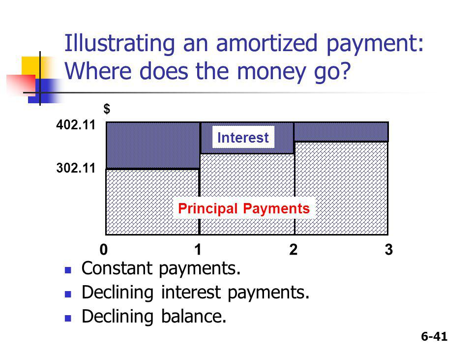 Illustrating an amortized payment: Where does the money go