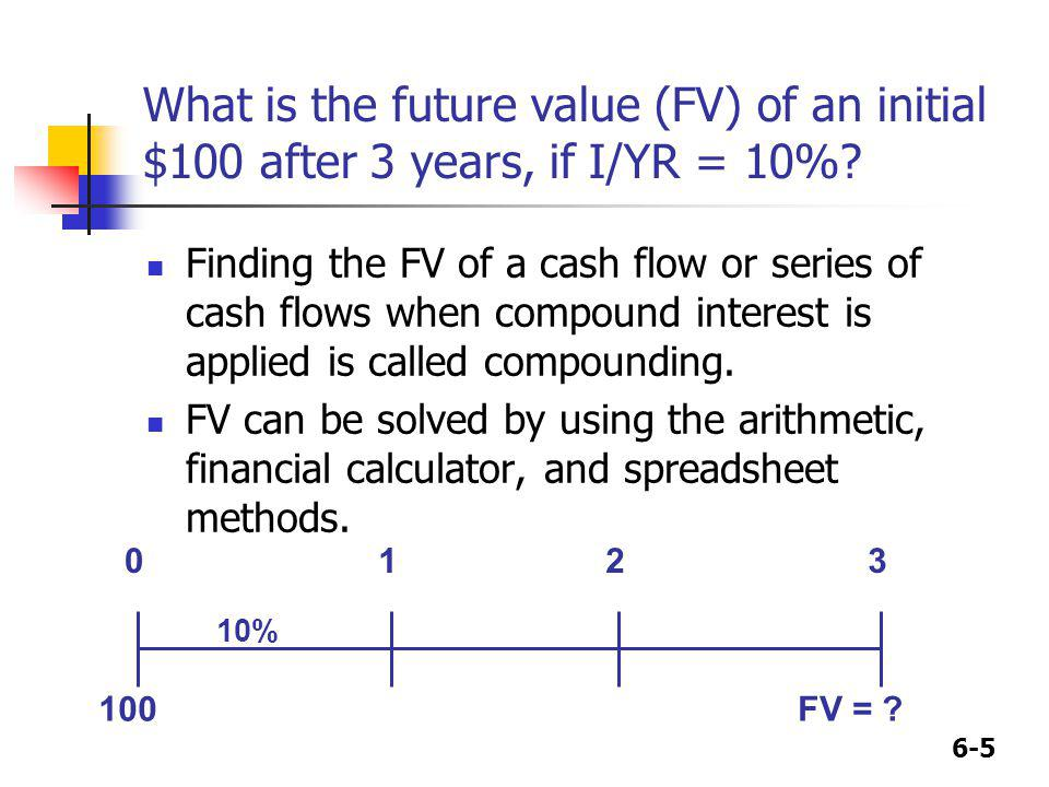 What is the future value (FV) of an initial $100 after 3 years, if I/YR = 10%