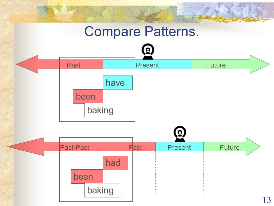 Compare Patterns. have been baking had been baking Present Future Past
