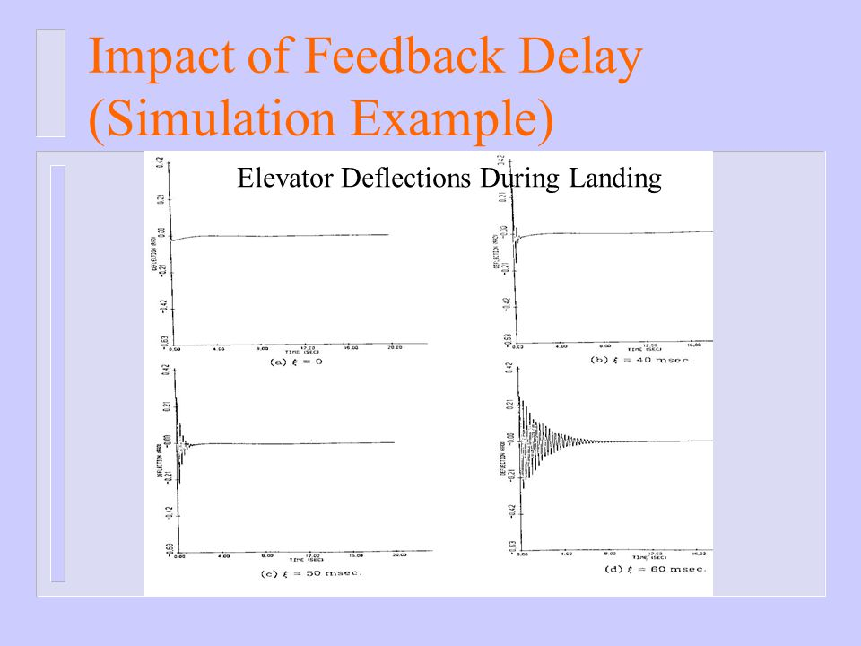 Impact of Feedback Delay (Simulation Example)
