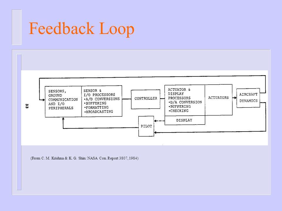 Feedback Loop (From C. M. Krishna & K. G. Shin: NASA Con. Report 3807, 1984)