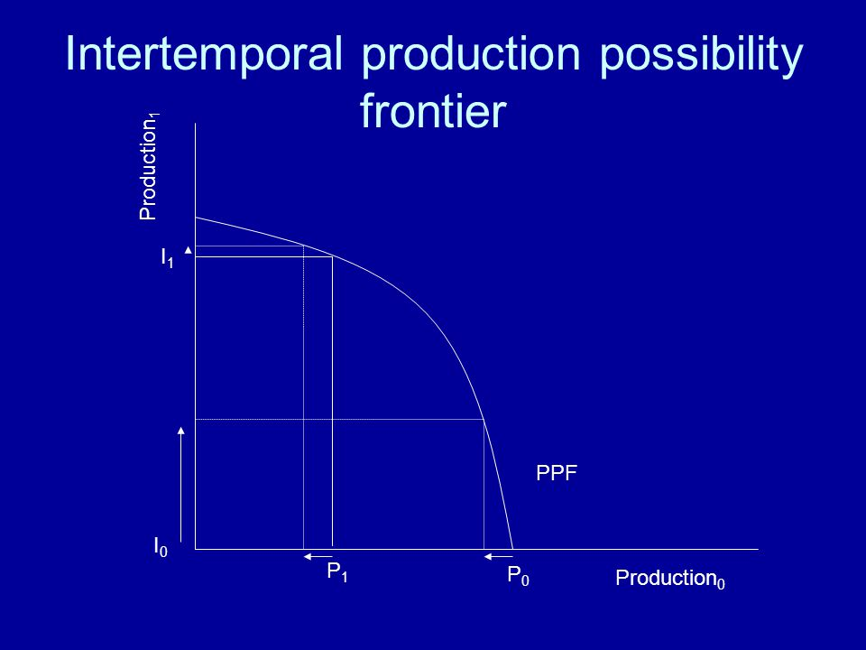 Intertemporal production possibility frontier
