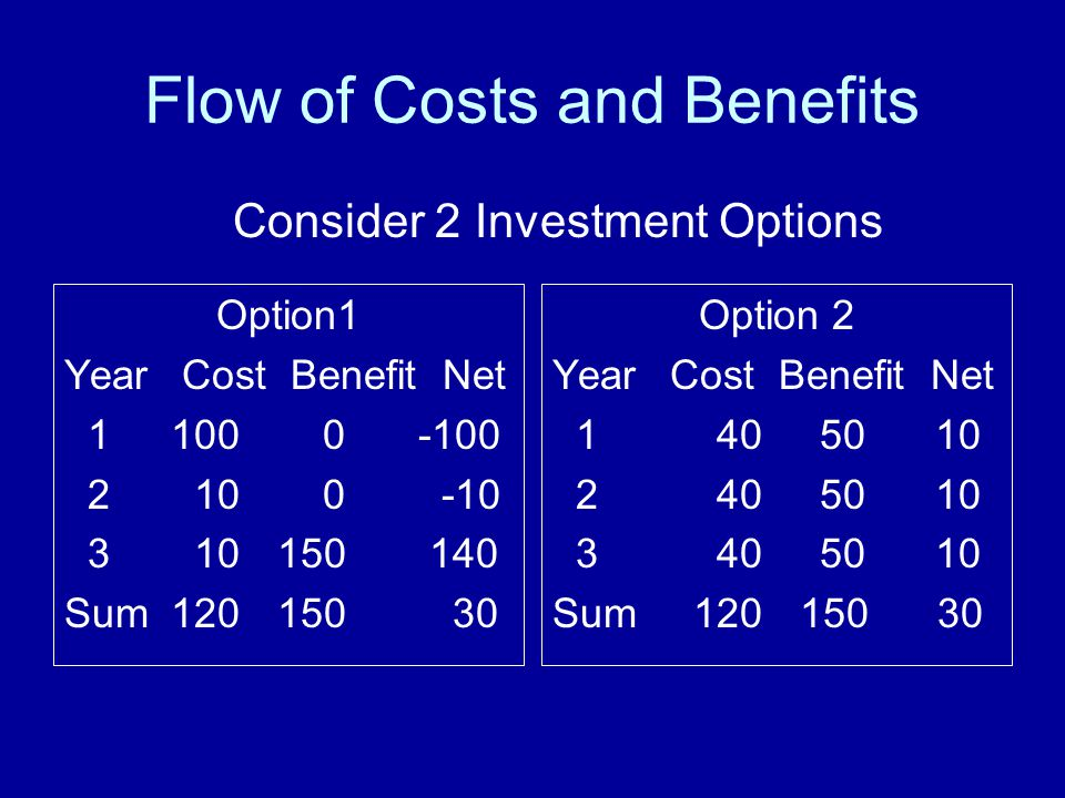 Flow of Costs and Benefits