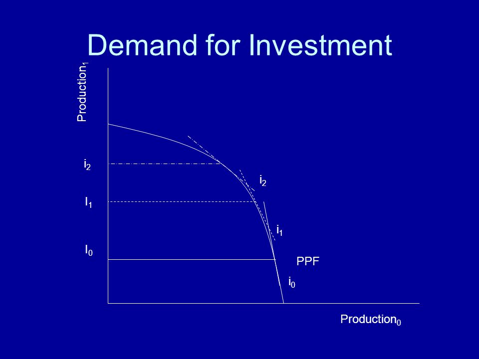 Demand for Investment Production1 i2 i2 I1 i1 I0 PPF i0 Production0