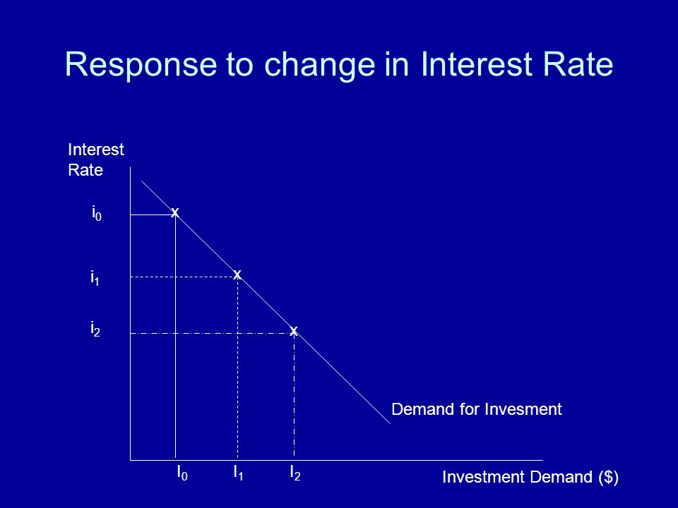 Response to change in Interest Rate