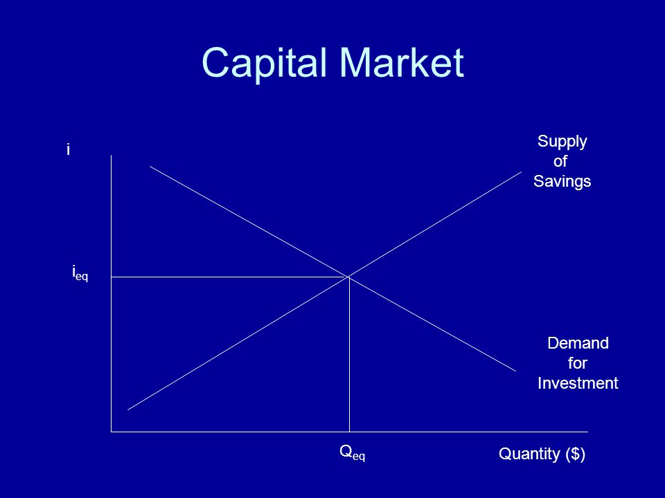 Capital Market Supply i of Savings ieq Demand for Investment Qeq