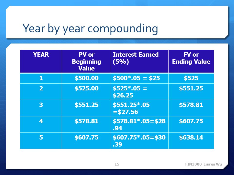 Year by year compounding