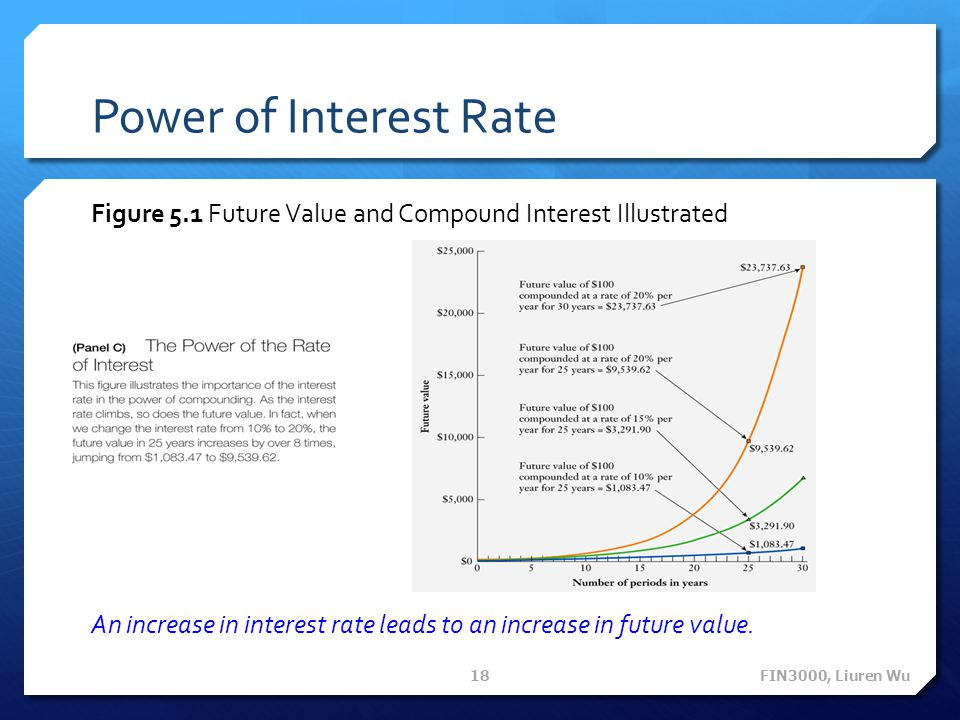 Power of Interest Rate Figure 5.1 Future Value and Compound Interest Illustrated An increase in interest rate leads to an increase in future value.