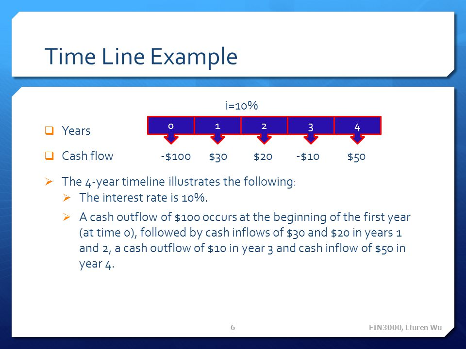 Time Line Example i=10% Years Cash flow -$100 $30 $20 -$10 $50