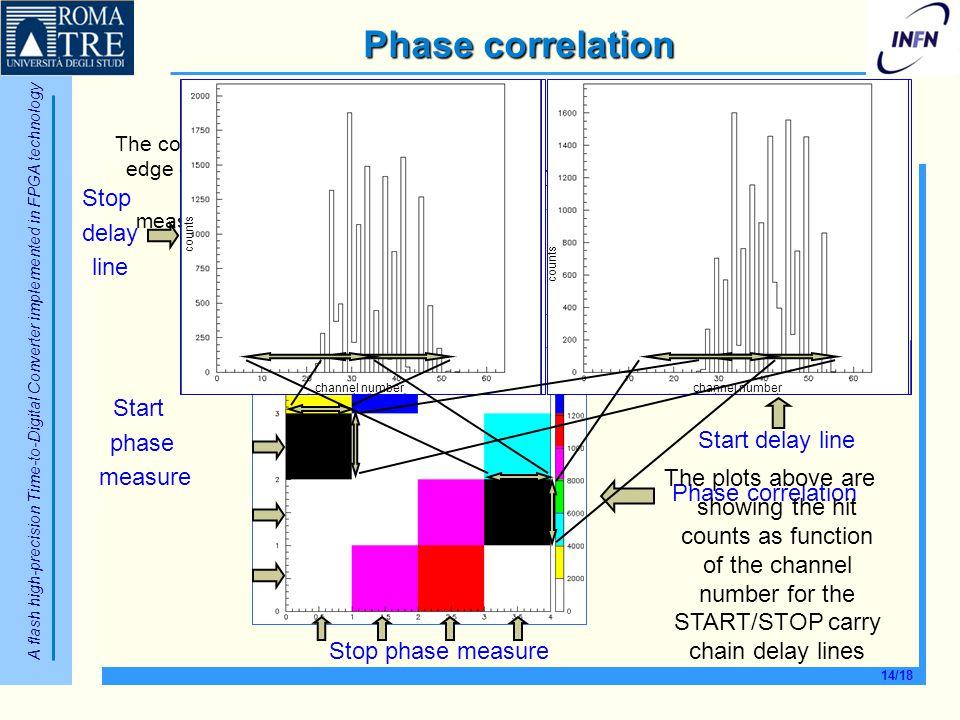 Phase correlation 1 2 3 4 Stop delay line Start phase measure