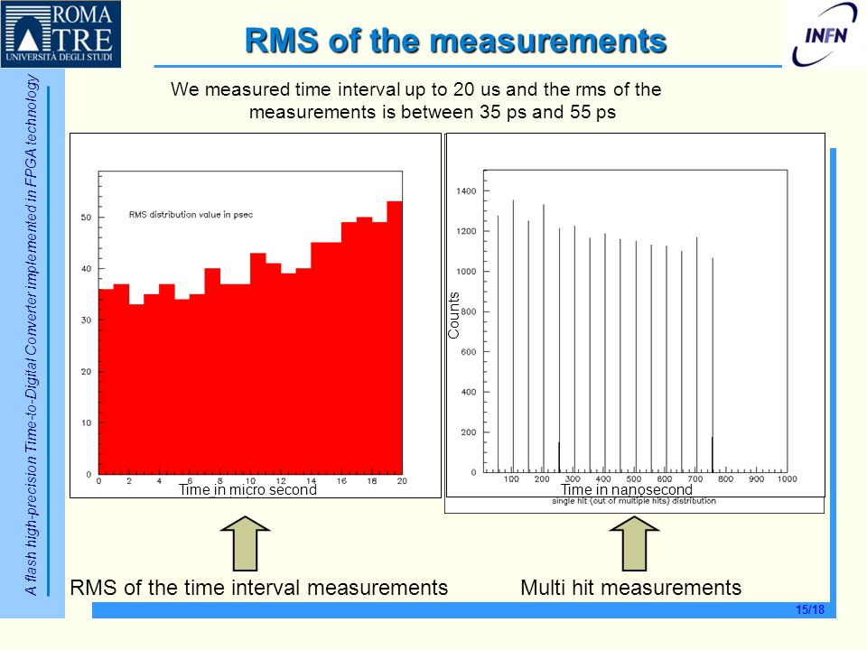 RMS of the measurements