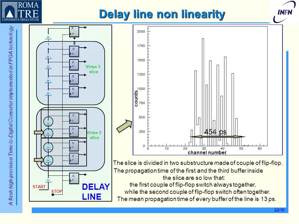 Delay line non linearity