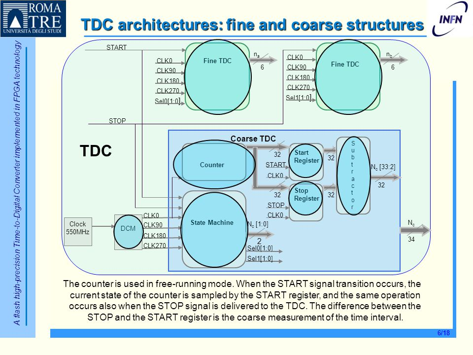 TDC architectures: fine and coarse structures