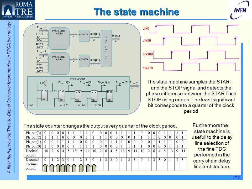 The state machine clk0. clk90. clk180. clk270.