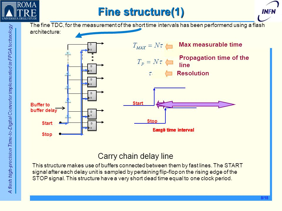 Fine structure(1) Carry chain delay line Max measurable time