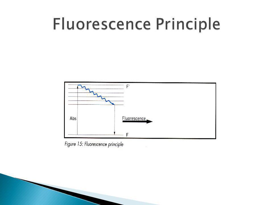 Fluorescence Principle