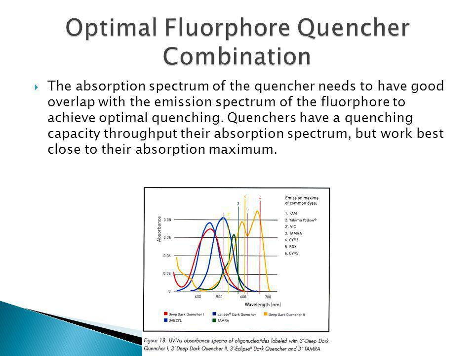 Optimal Fluorphore Quencher Combination