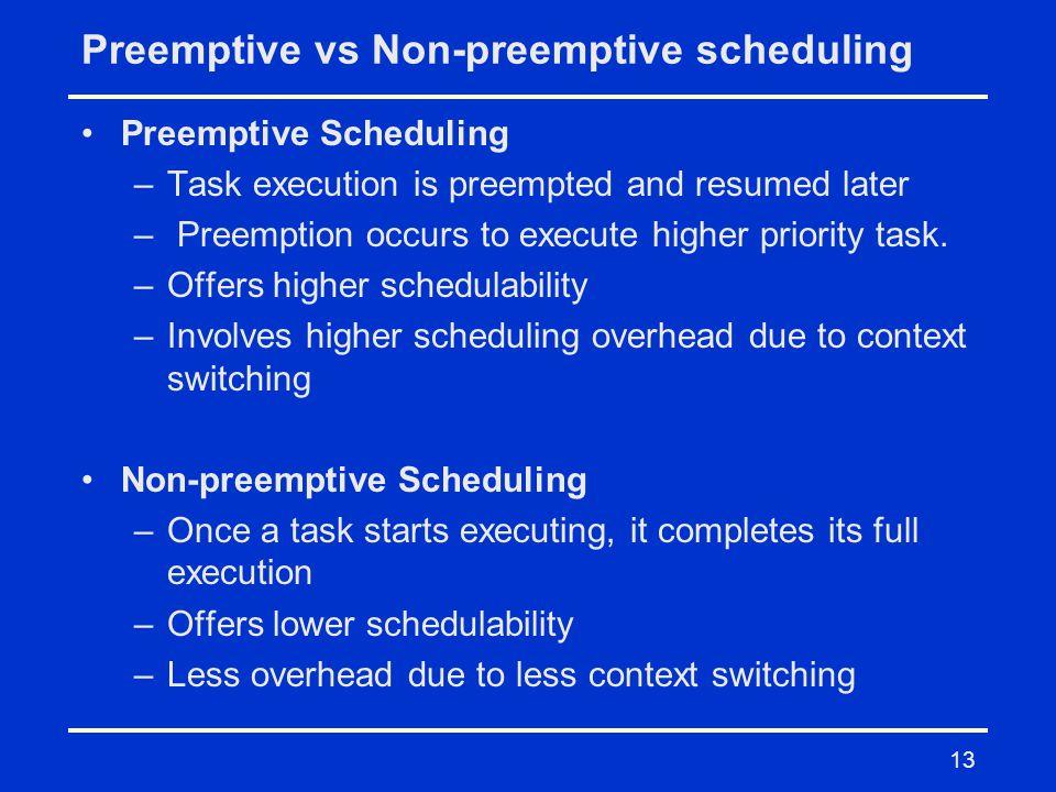 Preemptive vs Non-preemptive scheduling