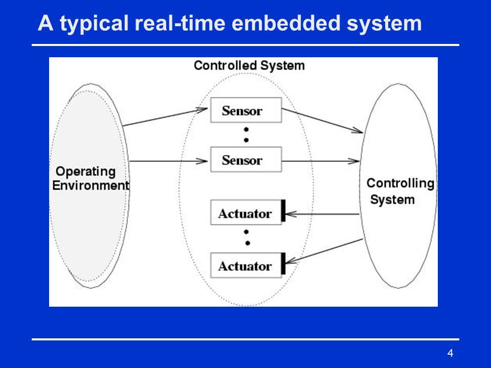 A typical real-time embedded system
