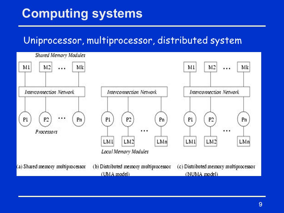 Uniprocessor, multiprocessor, distributed system
