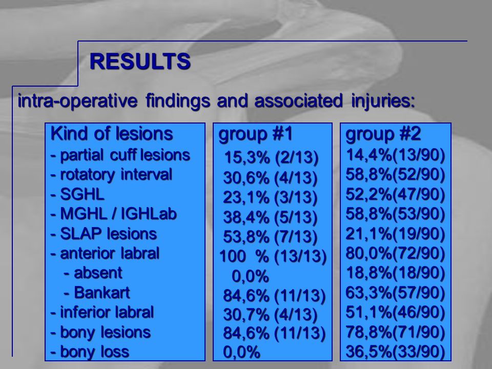 intra-operative findings and associated injuries: