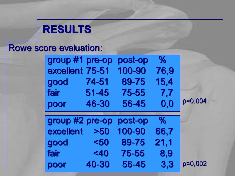 Rowe score evaluation: group #1 pre-op post-op %