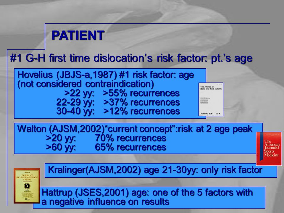 #1 G-H first time dislocation's risk factor: pt.'s age