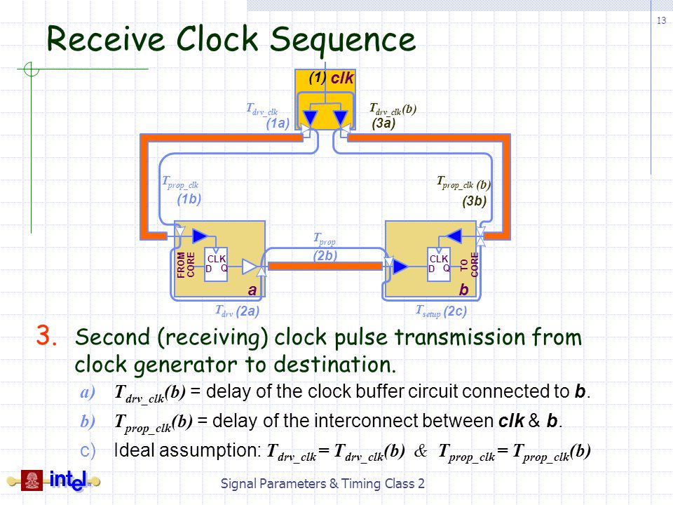 Receive Clock Sequence