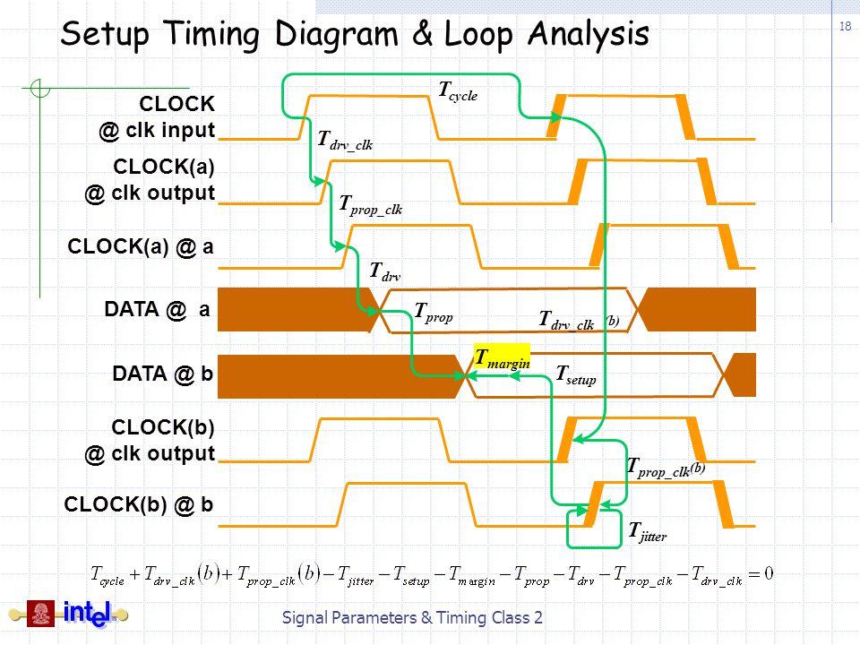 Setup Timing Diagram & Loop Analysis