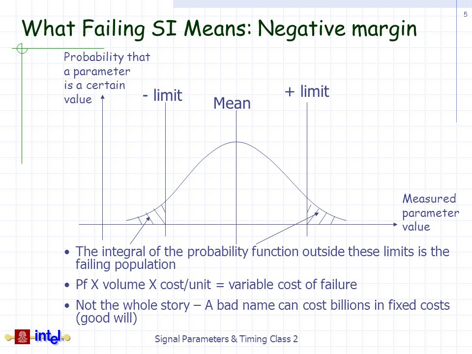 What Failing SI Means: Negative margin