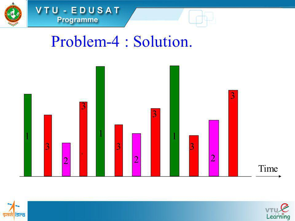 Problem-4 : Solution. 1 3 2 Time