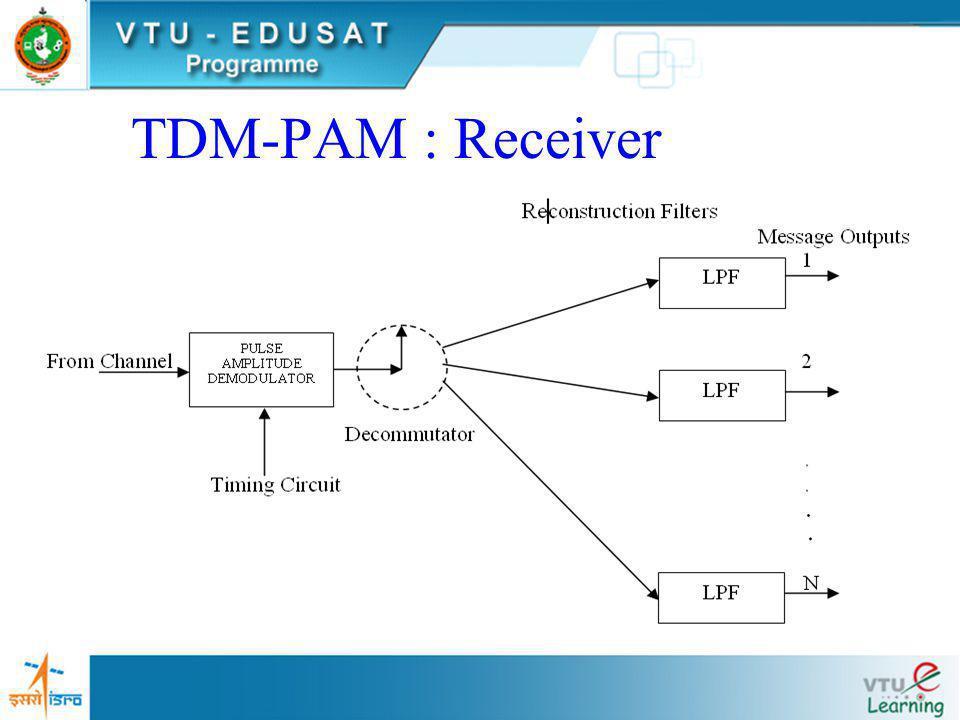 TDM-PAM : Receiver
