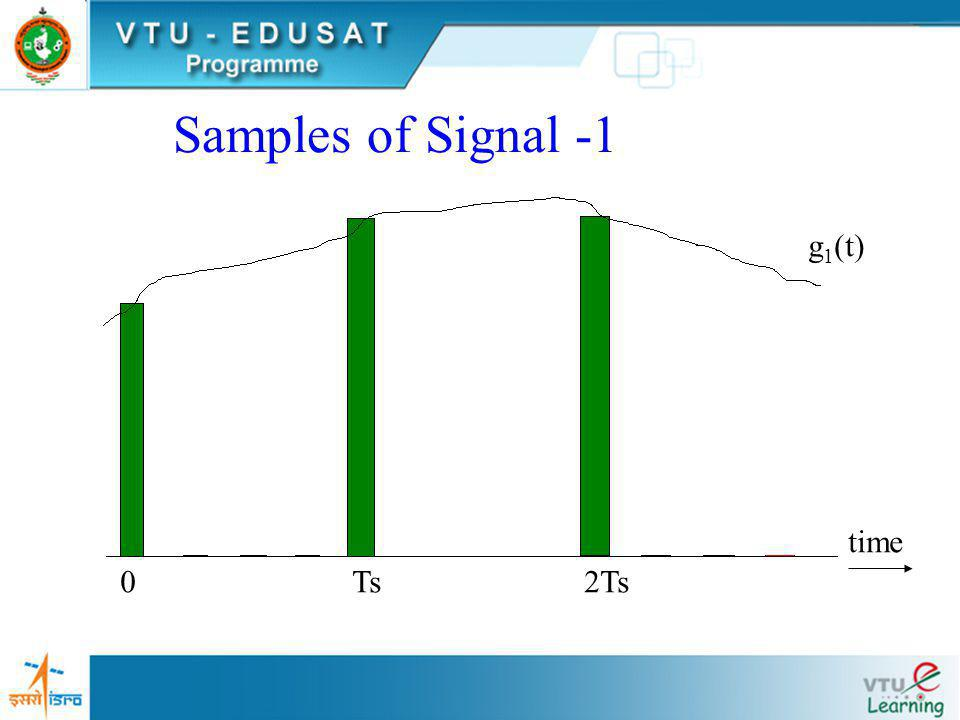 Samples of Signal -1 g1(t) time Ts 2Ts
