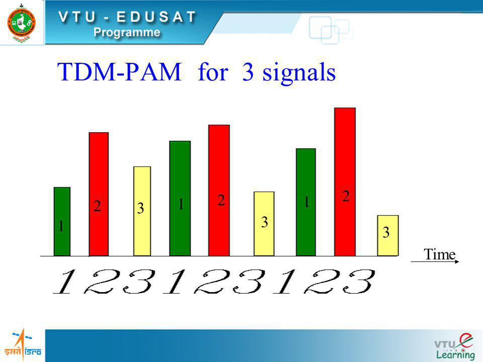 TDM-PAM for 3 signals 2 2 1 2 1 3 3 1 3 Time