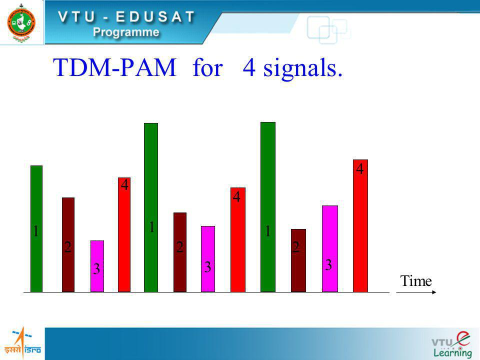 TDM-PAM for 4 signals. 1 2 3 4 Time