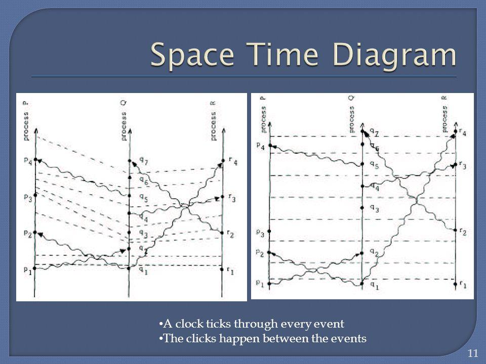 Space Time Diagram A clock ticks through every event