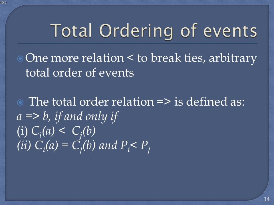 Total Ordering of events