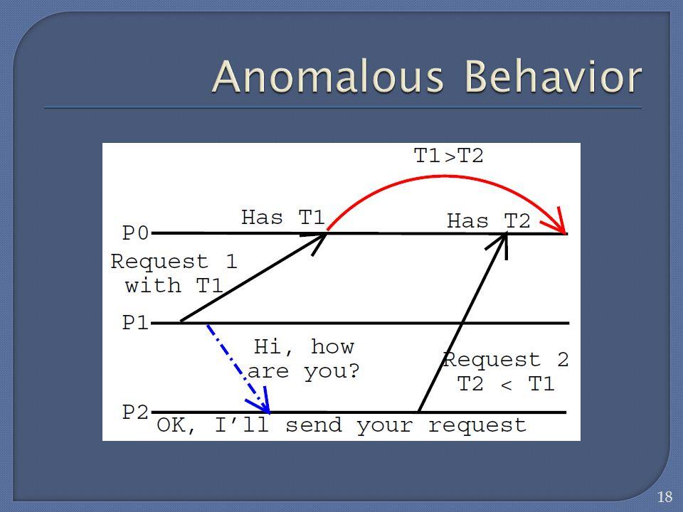 Anomalous Behavior