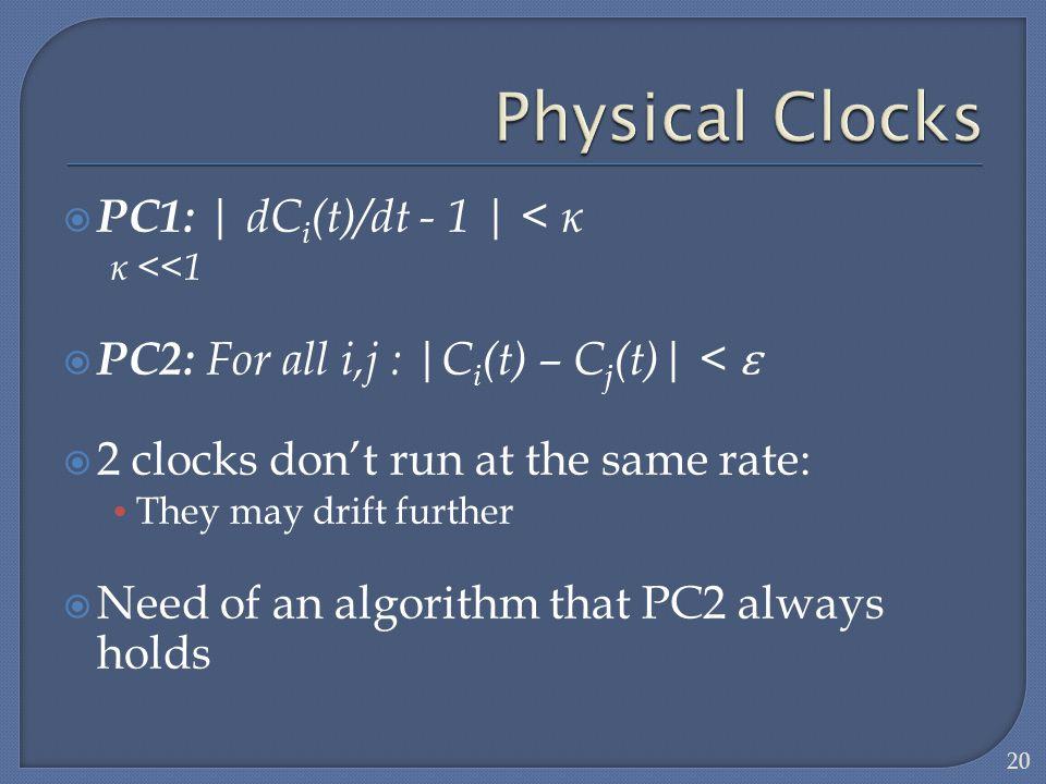 Physical Clocks PC1: | dCi(t)/dt - 1 | < ĸ