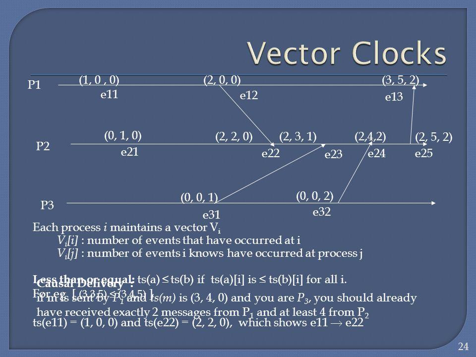 Vector Clocks (1, 0 , 0) (2, 0, 0) (3, 5, 2) e11 e12 e13 (0, 1, 0)