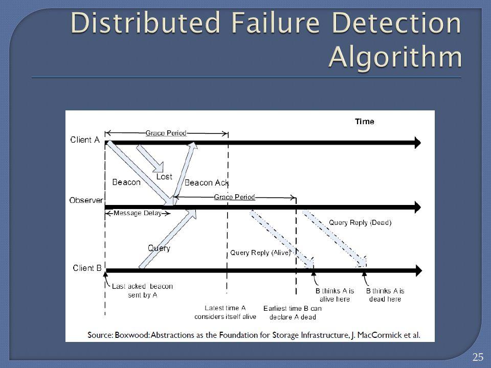 Distributed Failure Detection Algorithm
