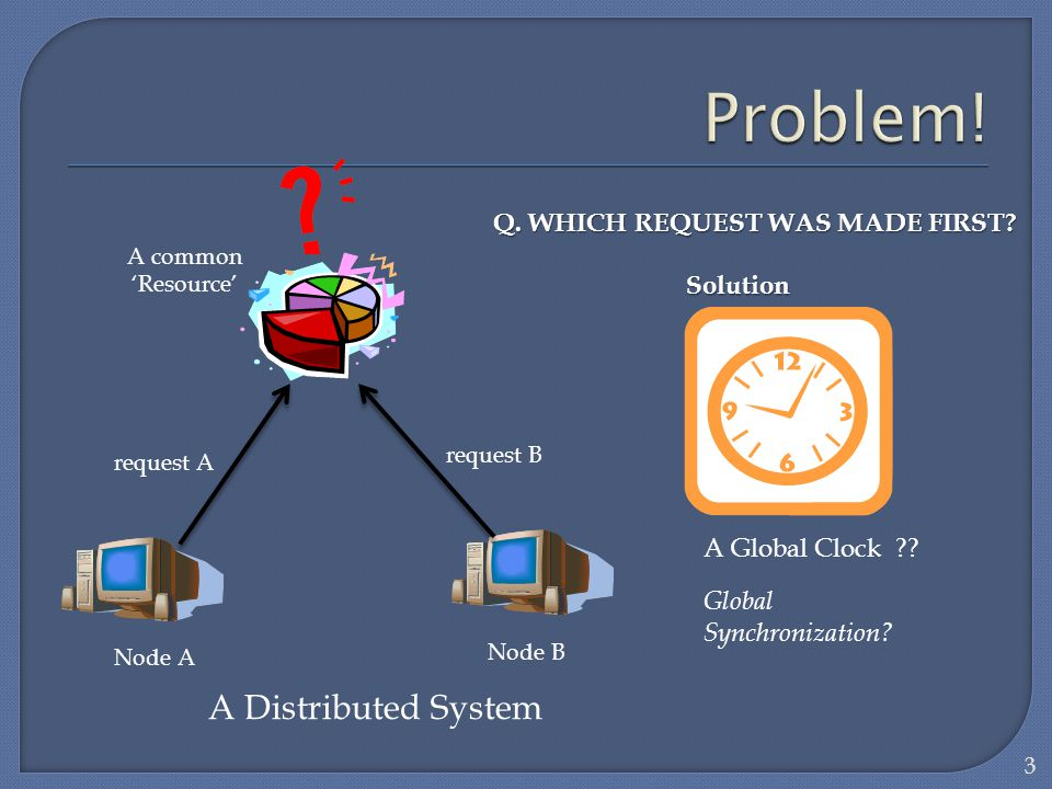 Problem! A Distributed System Q. WHICH REQUEST WAS MADE FIRST