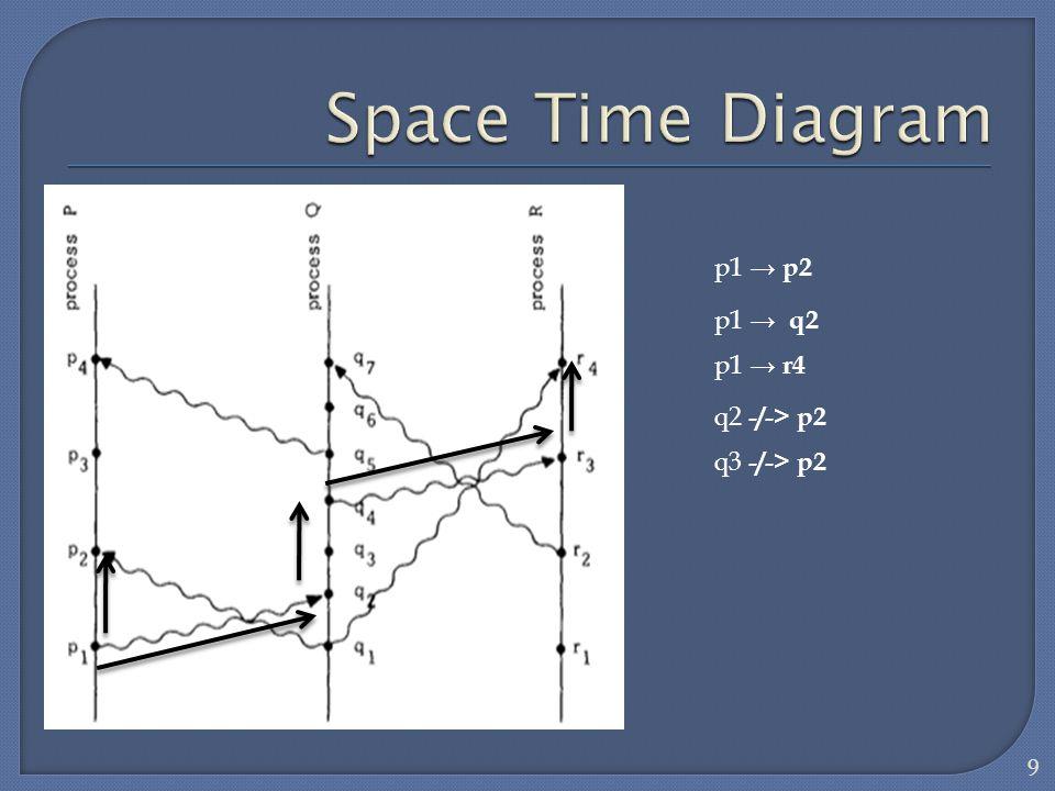 Space Time Diagram p1 → p2 p1 → q2 p1 → r4 q2 -/-> p2 q3 -/-> p2