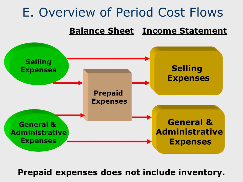 E. Overview of Period Cost Flows