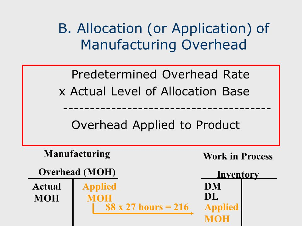 B. Allocation (or Application) of Manufacturing Overhead