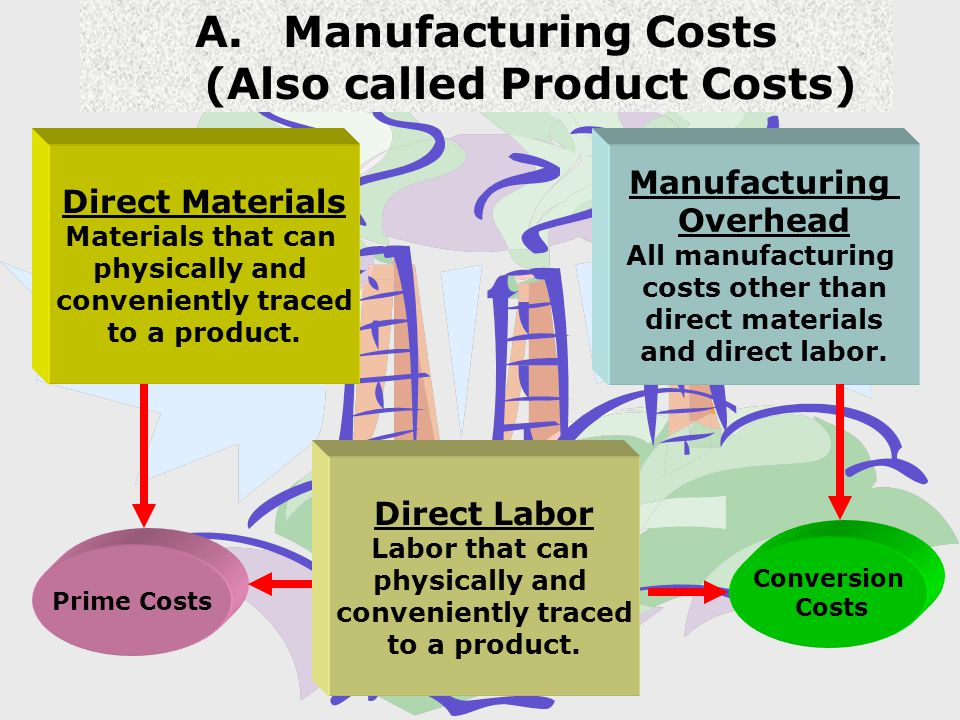 Manufacturing Costs (Also called Product Costs)